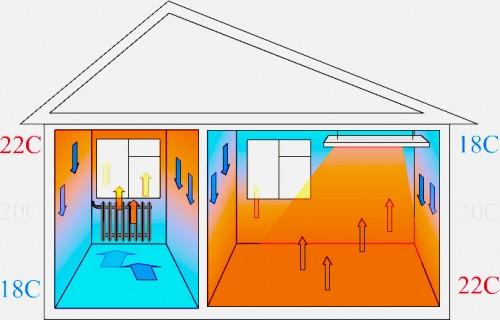 Инфракрасное отопление и его преимущества