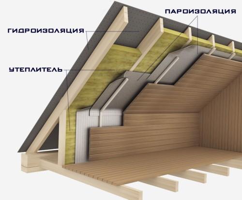 Защита дома от ветра и влаги. Строительная мембрана