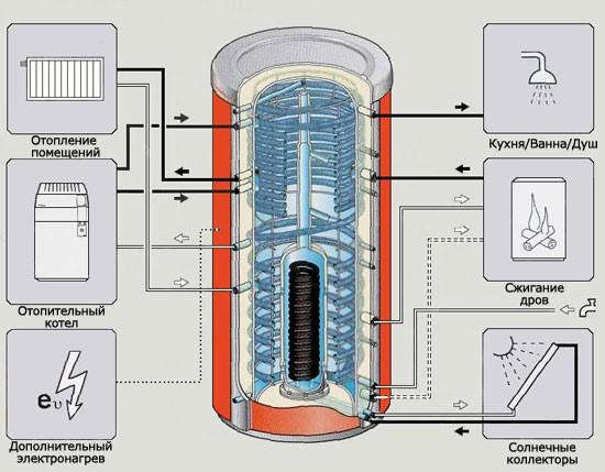 Термоаккумулятор для твердотопливных котлов своими руками