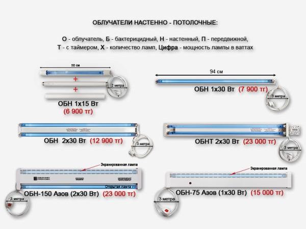 Настенный бактерицидный облучатель обн-150 2х30 азов с лампами.